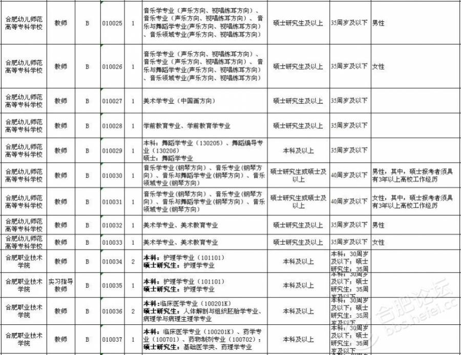 2018上半年合肥市直事业单位招考岗位(3).jpg