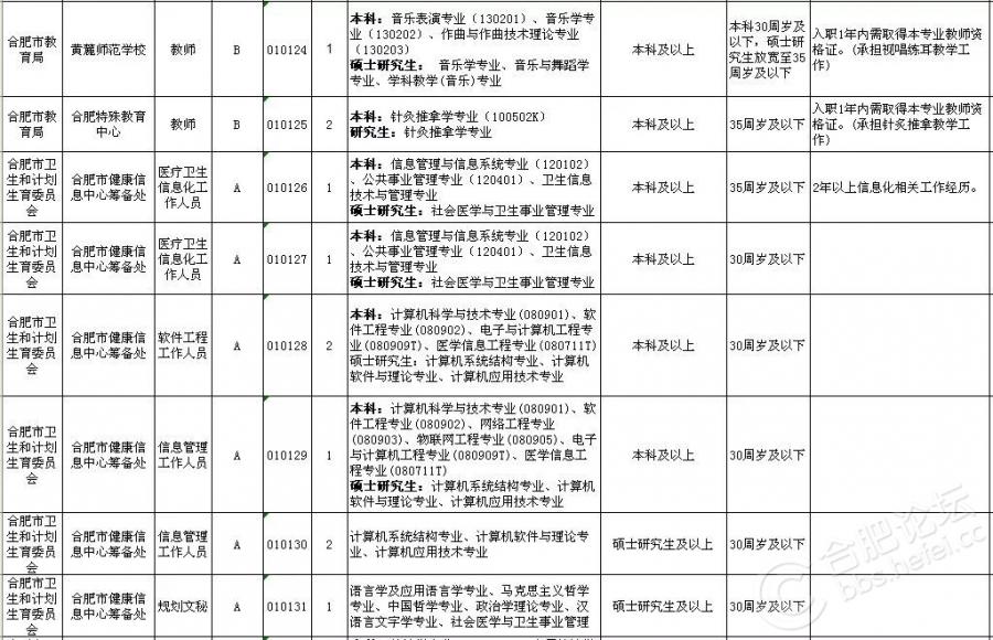 2018上半年合肥市直事业单位招考岗位(12).jpg