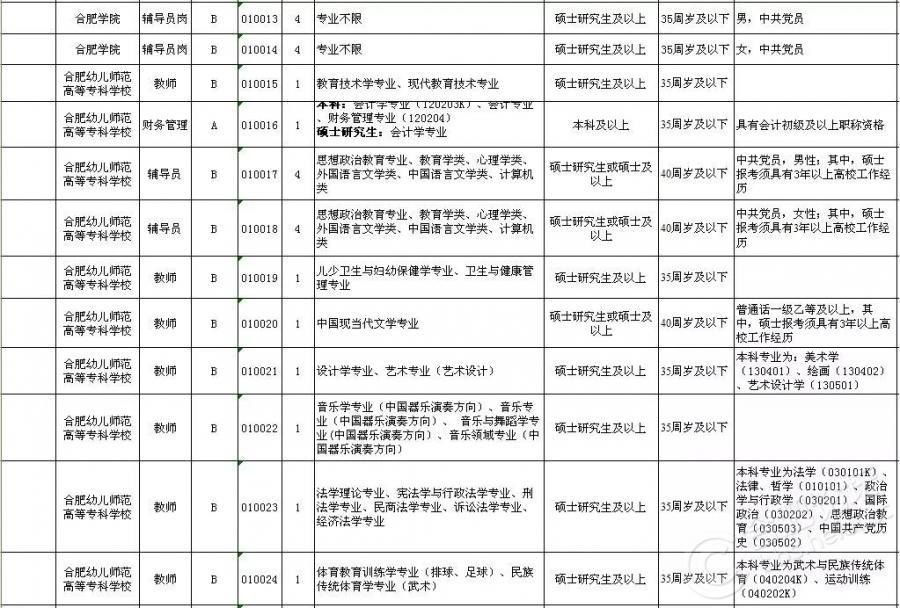 2018上半年合肥市直事业单位招考岗位(2).jpg