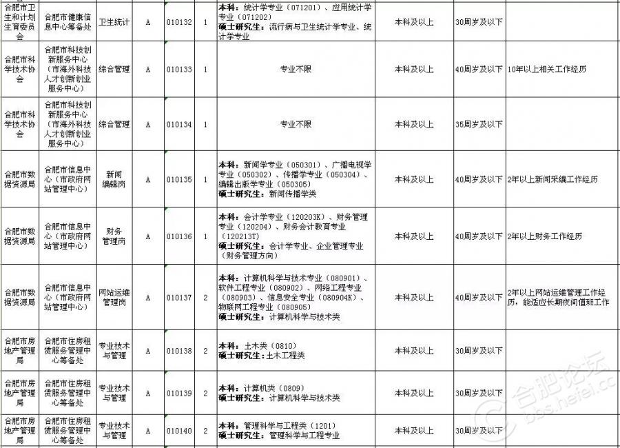 2018上半年合肥市直事业单位招考岗位(13).jpg