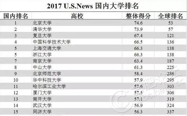 2017US NEWS 国内前15.jpg