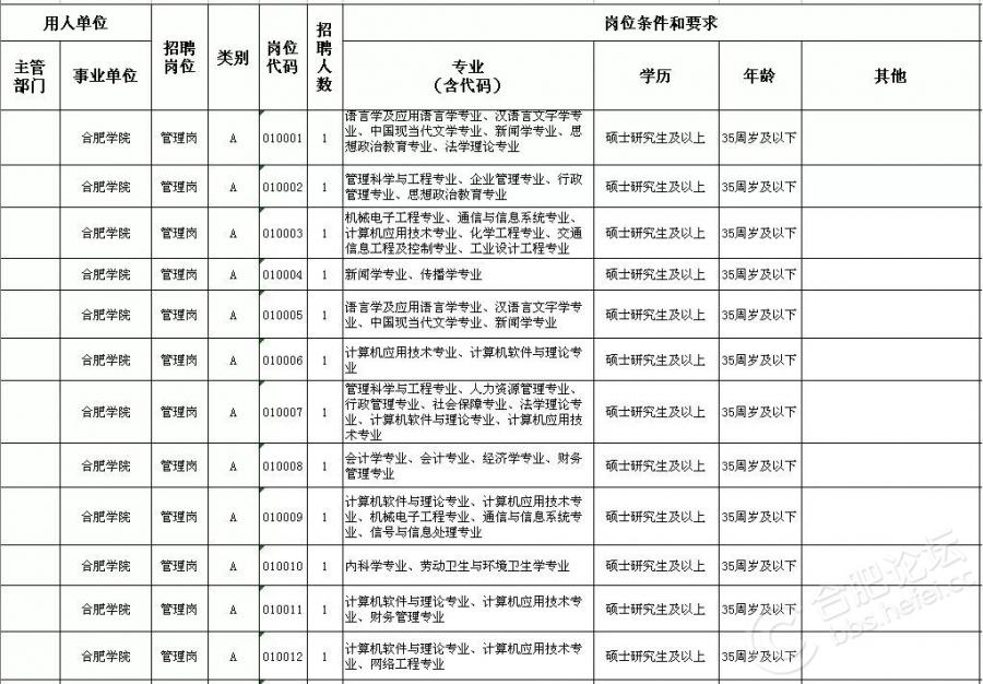 2018上半年合肥市直事业单位招考岗位.jpg