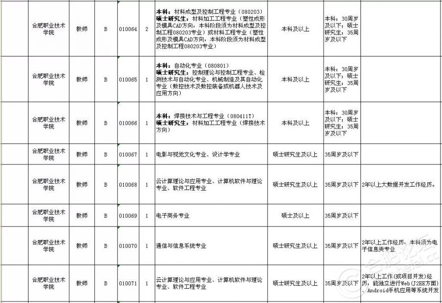 2018上半年合肥市直事业单位招考岗位(6).jpg