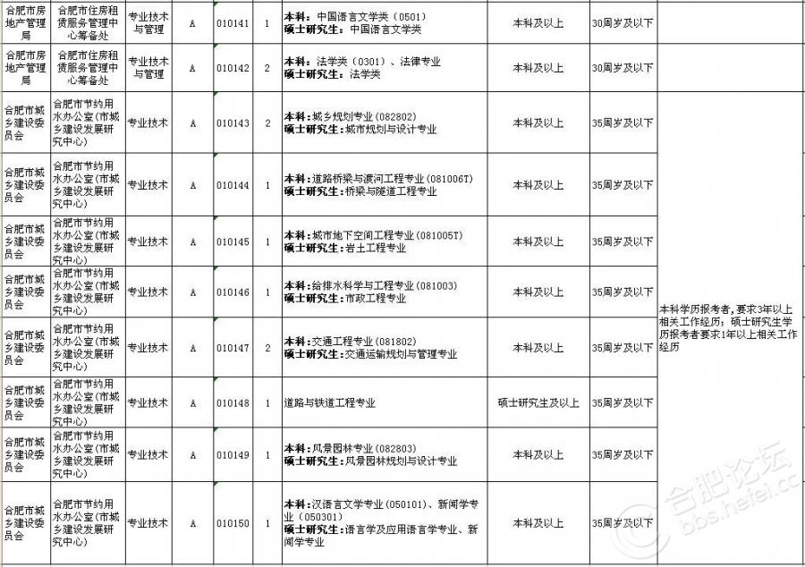 2018上半年合肥市直事业单位招考岗位(14).jpg