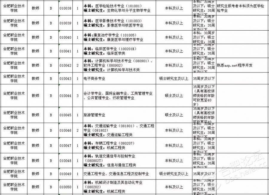 2018上半年合肥市直事业单位招考岗位(4).jpg