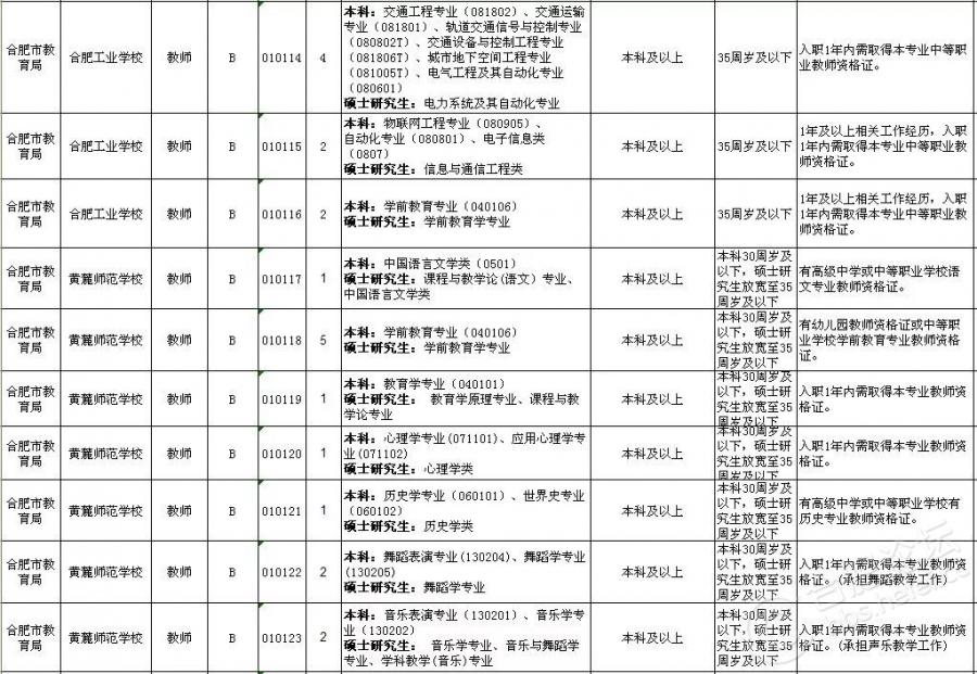 2018上半年合肥市直事业单位招考岗位(11).jpg