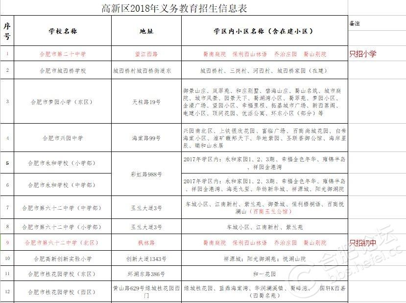2018合肥高新区义务招生信息表.jpg